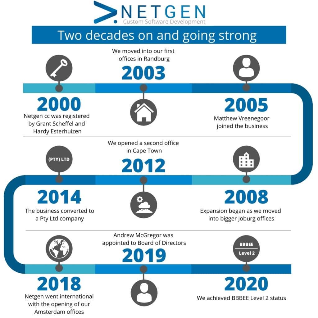 Netgen timeline infographic